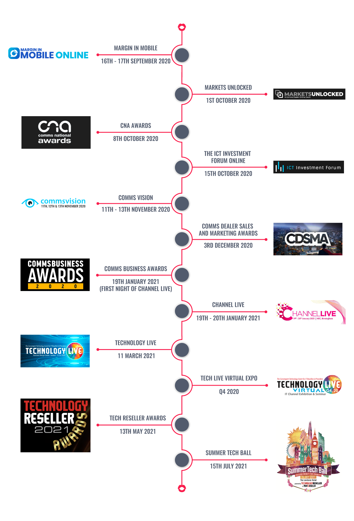 Blabbermouth Marketing Awards timeline