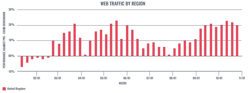 Web Traffic by Region