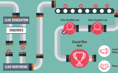 The Sales Pipeline Builder that Conquers COVID-19