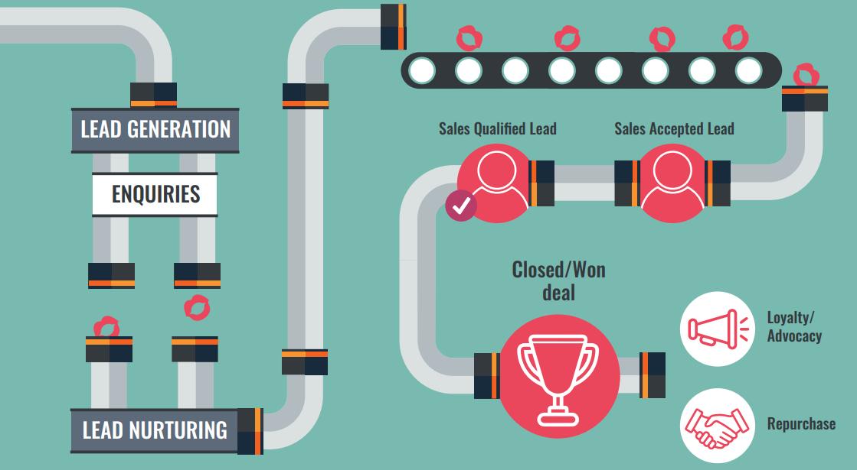Sales Pipeline Illustration