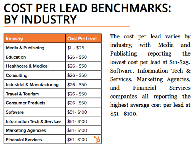 cost per lead by industry