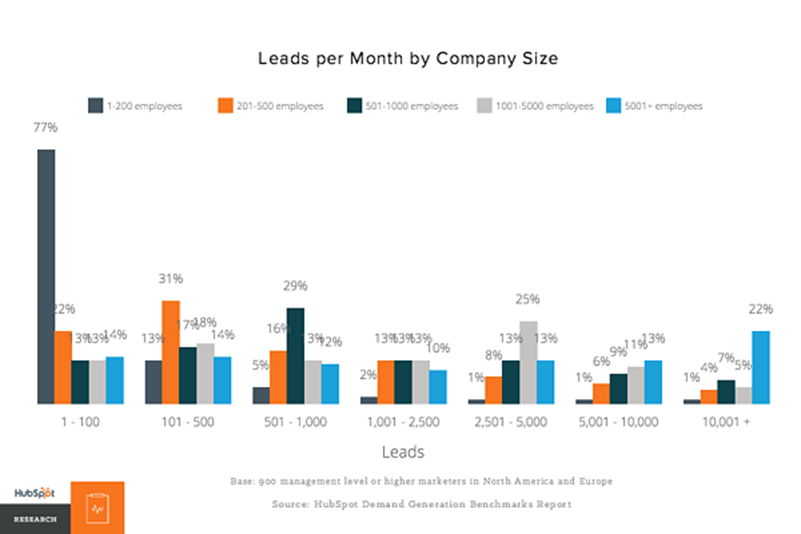 leads per month by company size